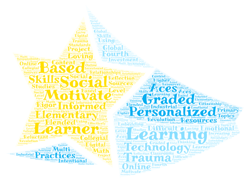 word cloud of requested topics